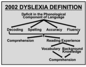 Dyslexia awareness the workshop reading centre of greatest importance in the 2002 diagram is the impact dyslexia indirectly has on comprehension it is also important to note that the vocabulary ccuart Image collections